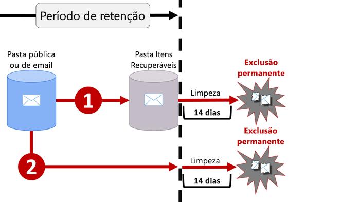 Diagrama do fluxo de retenção em emails e pastas públicas