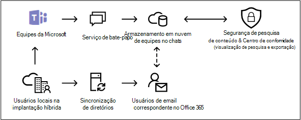 Armazenamento baseado em nuvem para usuários locais no Teams da Microsoft