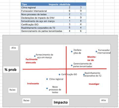 Imagem da grade de risco no Excel