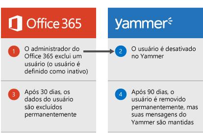 Diagrama mostrando que quando um administrador do Office 365 exclui um usuário, o usuário é desativado no Yammer. Após 30 dias, os dados do usuário serão excluídos do Office 365 e, após 90 dias, o usuário será removido permanentemente do Yammer, mas suas mensagens do Yammer permanecerão.