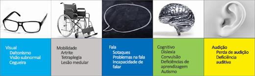 Captura de tela dos Cenários de Usuário de Acessibilidade: Visual, Mobilidade, Fala, Cognitivo, Audição