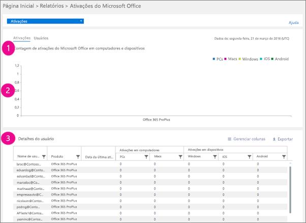 Relatórios do Office 365 – Contagem de ativações do Microsoft Office em computadores e dispositivos