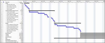 Exibição do gráfico de Gantt de sprints Agile