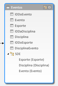 uma hierarquia exibida no modo de exibição de diagrama do powerpivot