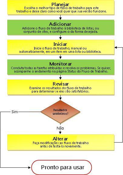 Processo de Fluxo de Trabalho