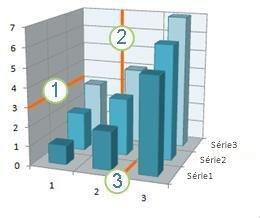 Gráfico que exibe linhas de grade horizontais, verticais e de profundidade