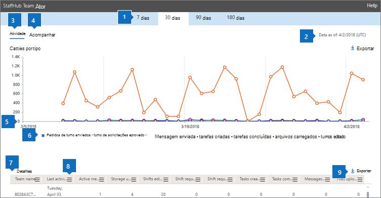 Relatórios do Office 365-atividades da equipe do StaffHub