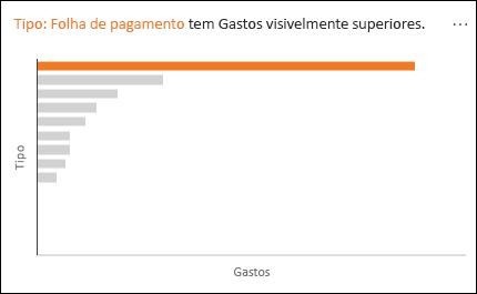 Gráfico de linhas mostrando a Folha de pagamentos com Gastos consideravelmente maiores