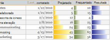 Barras de dados em um relatório mostrando as comparações entre dados.