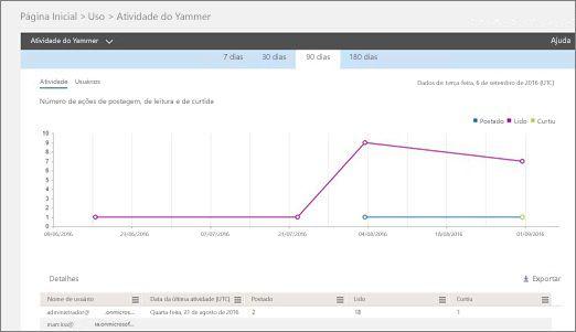 Captura de tela do relatório Atividade do Yammer mostrando um gráfico da atividade e uma tabela de detalhes do usuário para essa atividade.