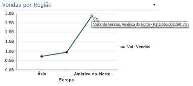 Gráfico de Linhas com resumo informativo exposto