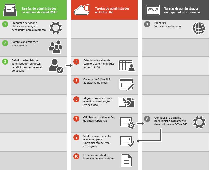 Processo para uma migração de email IMAP