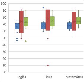 Exemplo de gráfico Caixa e Caixa Estreita