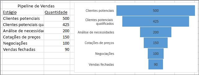 Gráfico de funil mostrando o pipeline de vendas; estágios listados na primeira coluna, valores na segunda