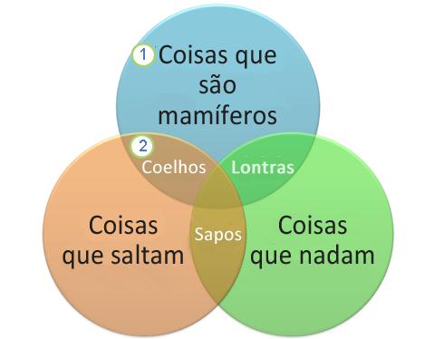 Um diagrama de Venn
