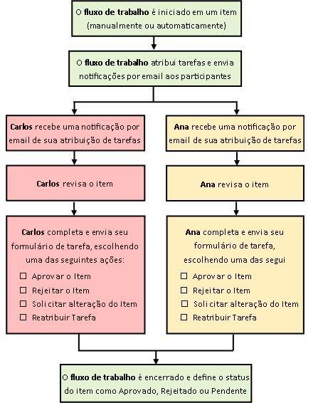 Diagrama de fluxo de trabalho de Aprovação simples