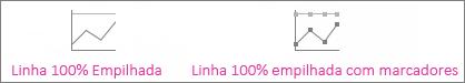 gráficos de linhas 100% empilhadas e linhas 100% empilhadas com marcadores