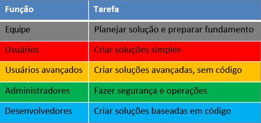 Funções e tarefas do ciclo de vida de desenvolvimento