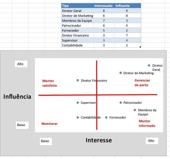 Imagem da grade de influência do Excel