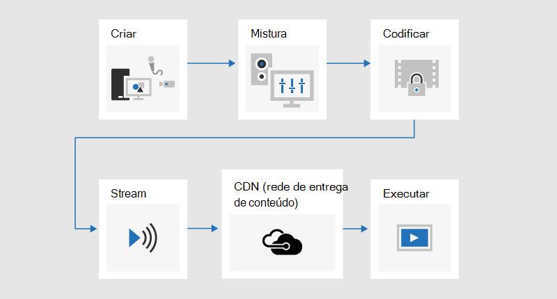 Um fluxograma que ilustra o processo de transmissão em que o conteúdo é desenvolvido, misto, codificado, transmitido por meio de uma CDN (rede de distribuição de conteúdo) e, em seguida, reproduzido.
