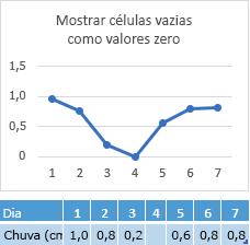 Ponto de dados ausentes na célula do dia 4, gráfico mostrando linha correspondente em zero