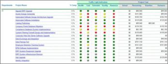 Scorecard mostrando o status de vários projetos