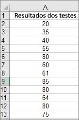 Dados usados para criar o histograma de exemplo acima