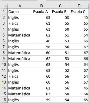 Imagem dos dados capturados usados para criar o gráfico caixa e caixa estreita de exemplo