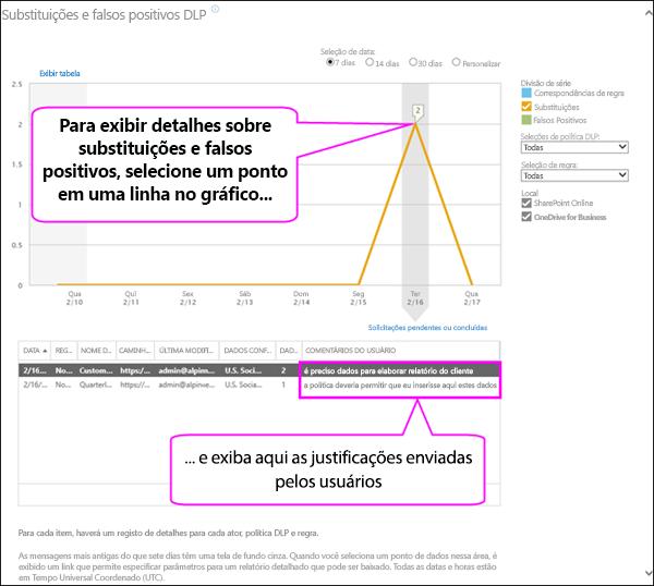 Falsos positivos de DLP e relatório de substituições mostrando texto da justificativa do usuário
