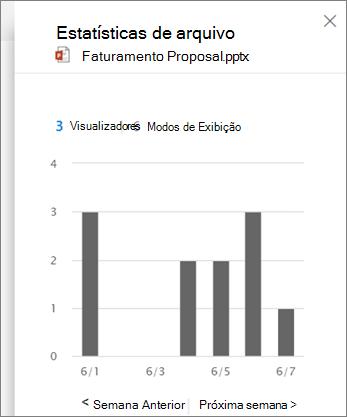 Captura de tela da visualização de atividade em um arquivo
