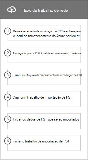 Fluxo de trabalho da rede carregar processo importar arquivos PST para o Office 365