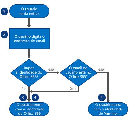Quando um usuário entra, ele primeiro digita o endereço de email. Se a identidade do Office 365 for imposta, ele entra com a identidade do Office 365. Se ela não for imposta mas o email dele estiver no Office 365, ele entra com a identidade do Office 365. Se ela não