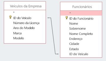 Trecho de tela mostrando duas tabelas que compartilham uma ID
