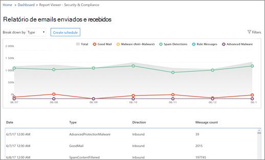 Esse relatório informa sobre antimalware, antispam e outras detecções de mensagem