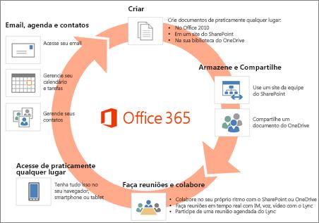 O Office 365 inclui uma ampla variedade de aplicativos e serviços