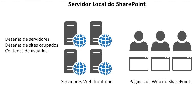 Mostra o tráfego e carregar para os servidores web front-end local