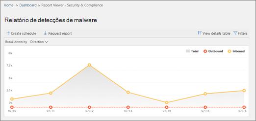Exemplo de relatório de detecções de malware