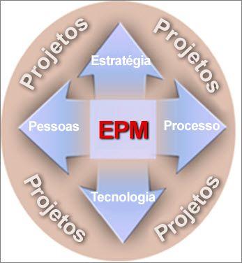 Uma implantação de EPM envolve estratégia, pessoas, processos e tecnologia