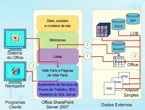 Pontos de integração focalizados em dados do Excel