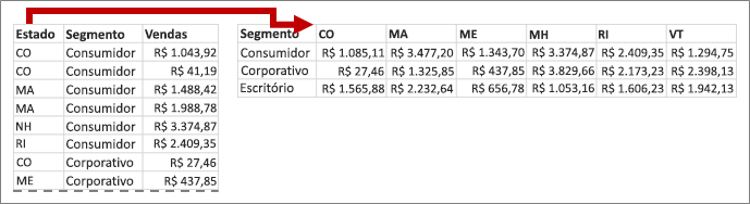 Transferências de valores de Estado para títulos de coluna
