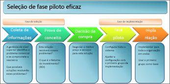 Seleção de fase piloto efetiva