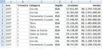 Dados em um relatório de Tabela Dinâmica