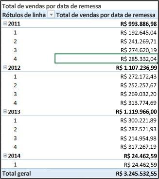 Tabela dinâmica de vendas totais por data de envio