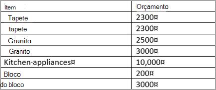 Tabela classificada
