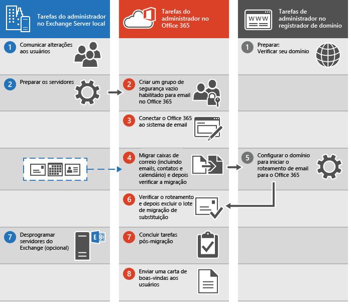 Processo para executar uma migração de substituição de email para o Office 365