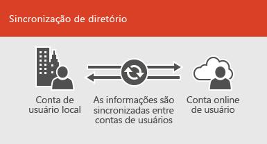 Usar a sincronização de diretórios para manter as informações da conta do usuário online e locais sincronizadas