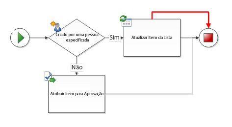 Conexões duplicadas existem entre formas de fluxo de trabalho