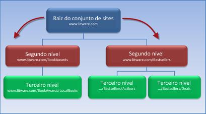 Diagrama que mostra um conjunto de sites com 2 subsites que herdam permissões do site raiz.
