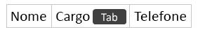 Pressionar a tecla Tab para criar uma nova coluna
