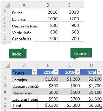 Imagens anteriores e posteriores de uma grade de dados do 5x3 que serão usadas para criar um script do Office para convertê-lo em uma tabela do Excel com uma linha e coluna totais e, em seguida, formatar os dados como moeda.